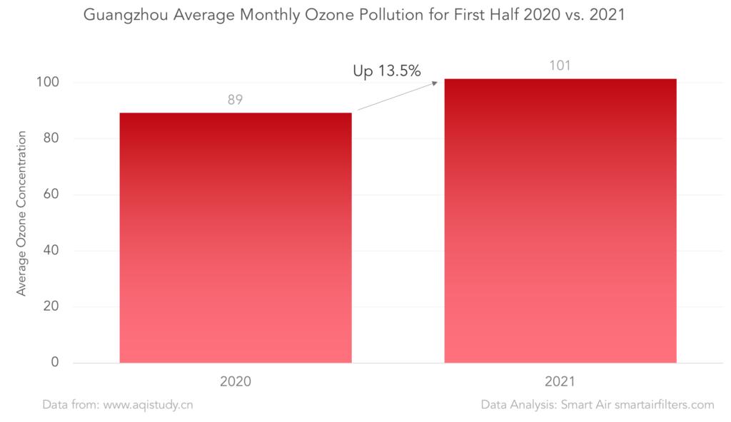 Guangzhou air pollution: 2020 vs. 2021