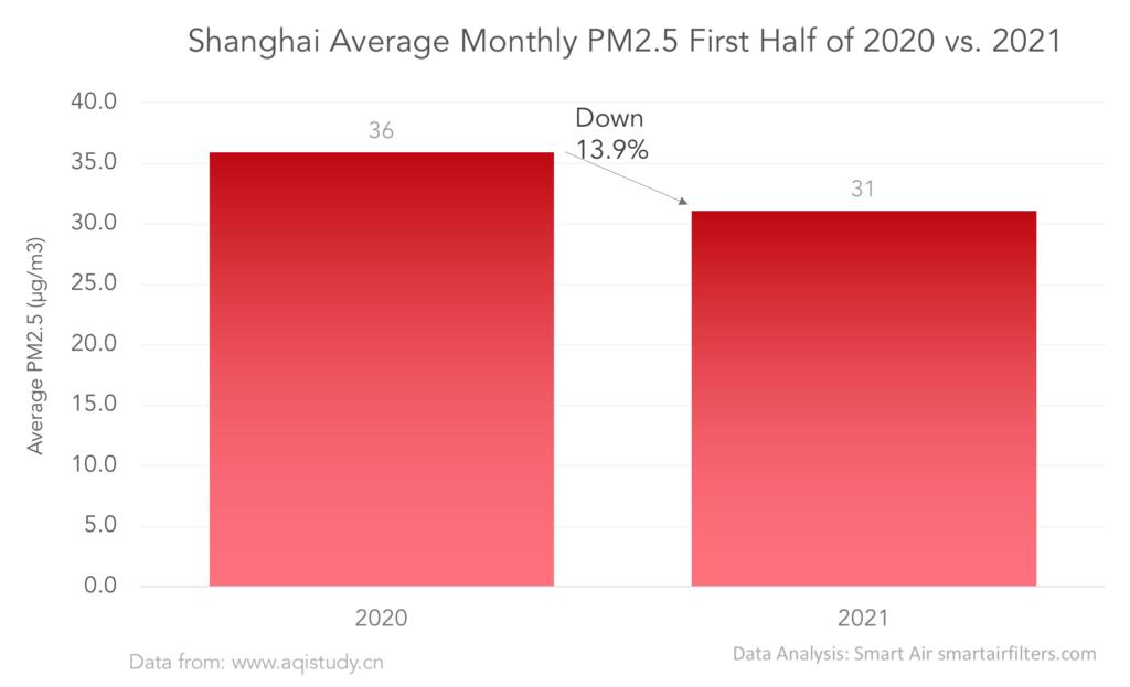 Shanghai air pollution: 2020 vs. 2021