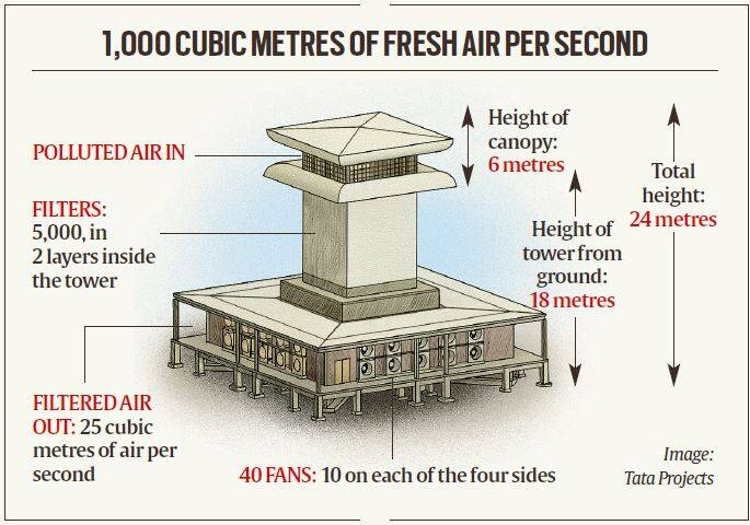 Does the Delhi smog tower work?