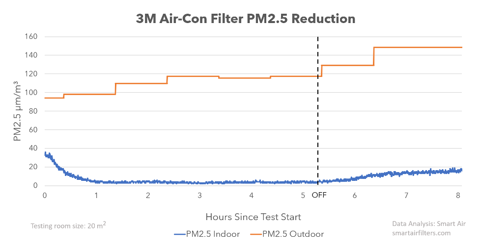 3M air conditioner filter effectiveness PM2.5 reduction