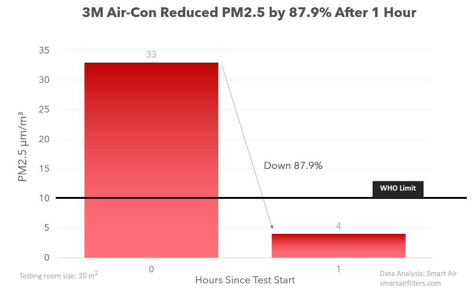 3M air conditioner filter effectiveness