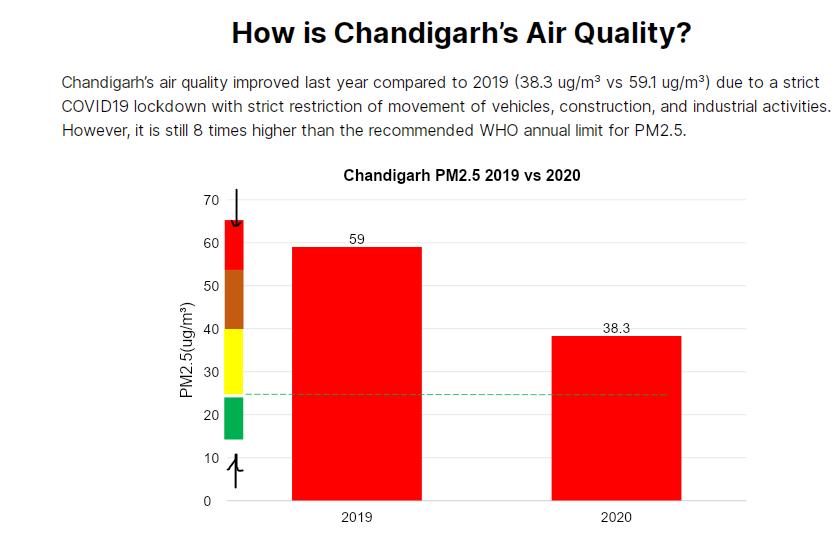 Chandigarh air pollution