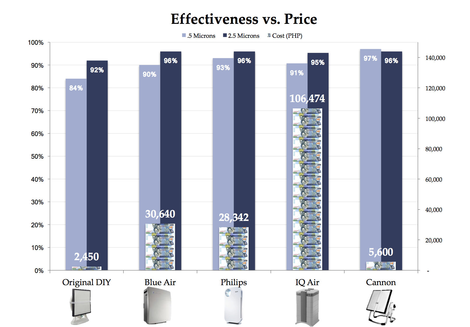 Cost-price comparison for expensive big brand air purifiers