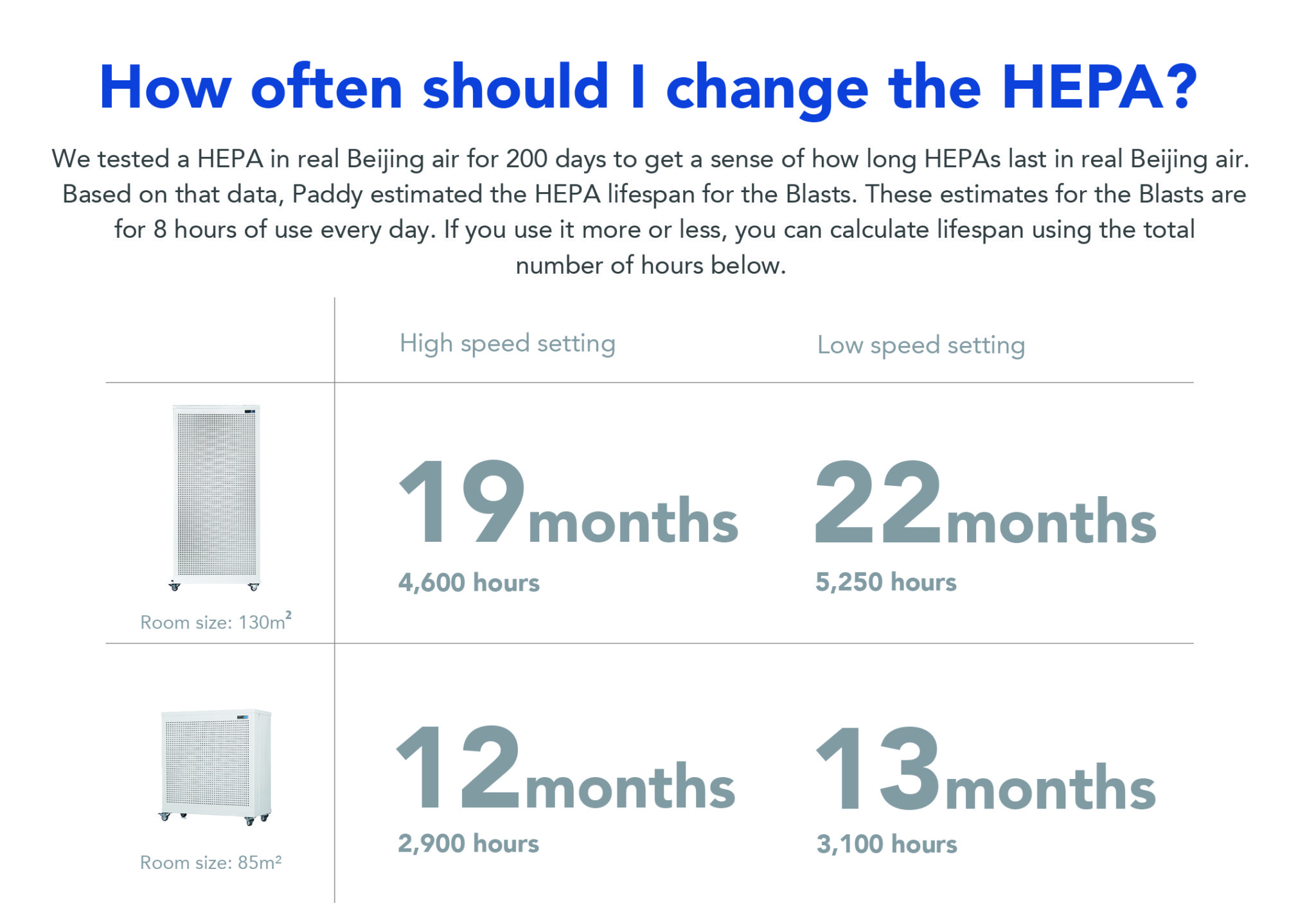HEPA Filter change frequency