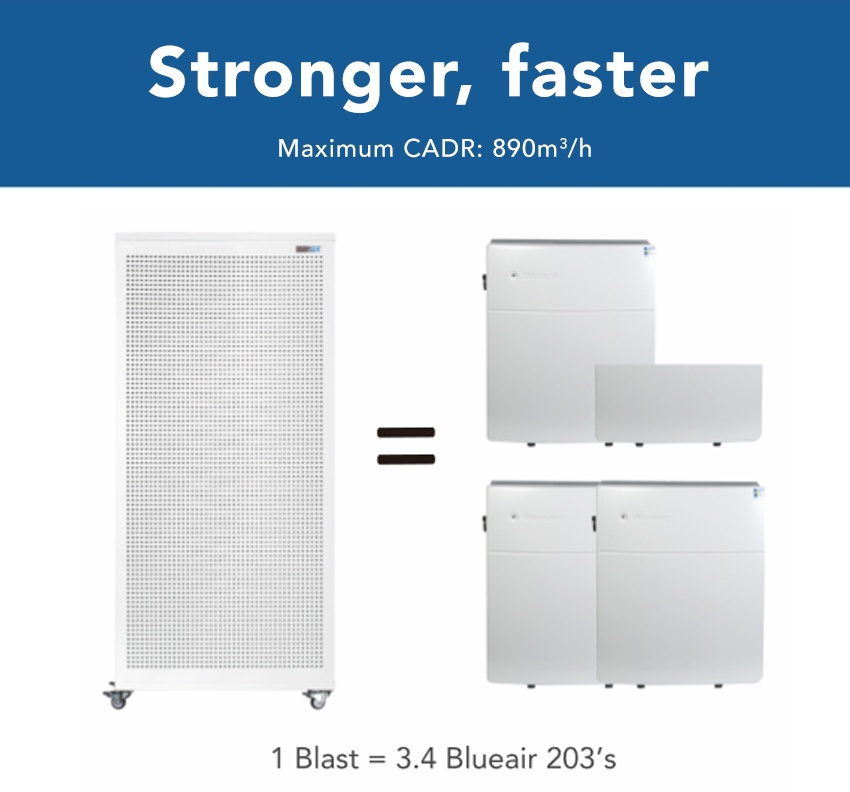 Blast HEPA filter Air Purifier comparison Blue air