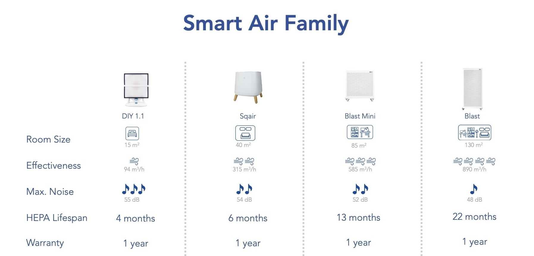 Smart Air Family