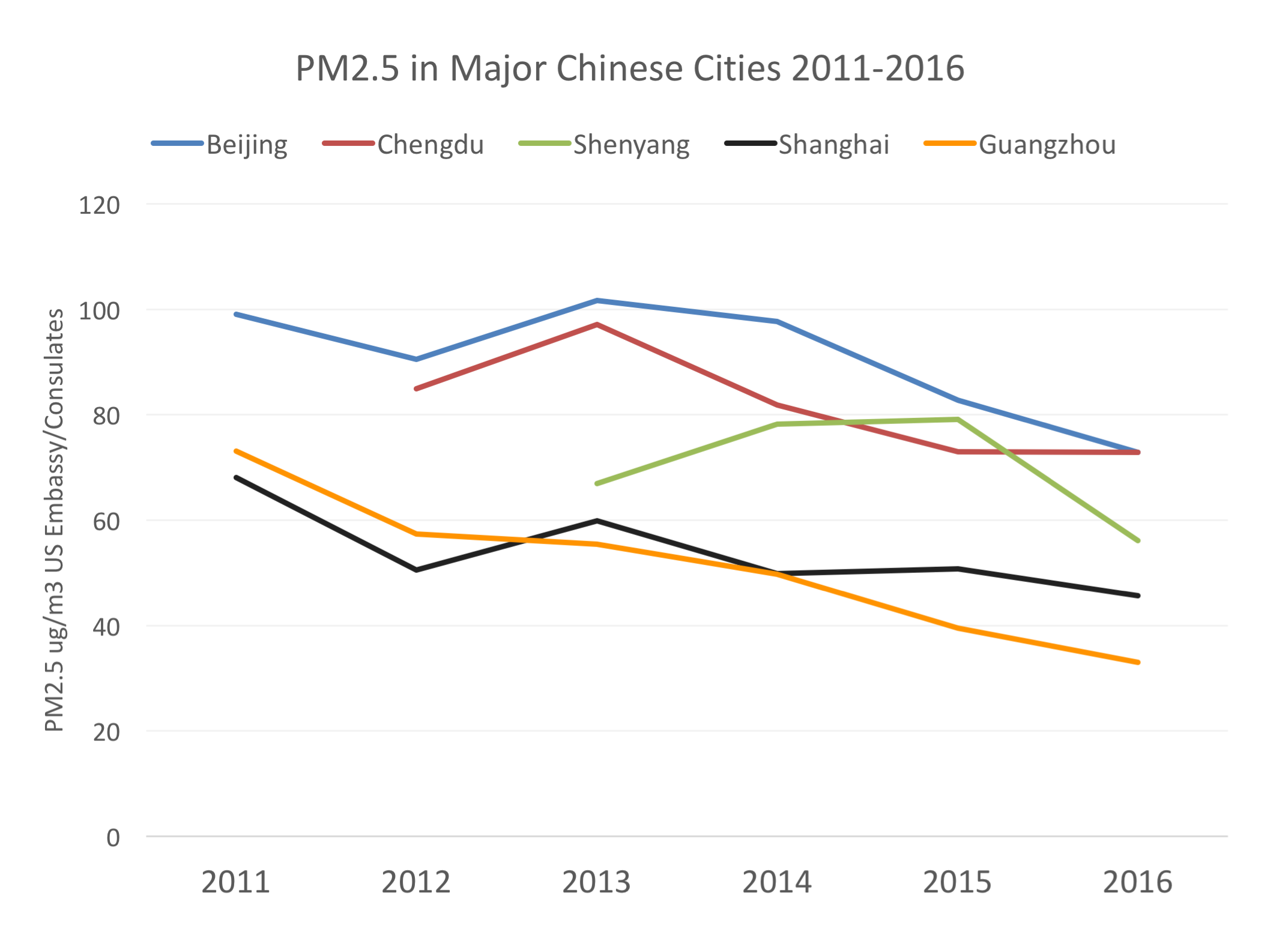 Major cities and Chengdu PM2.5 air pollution 2011 - 2016
