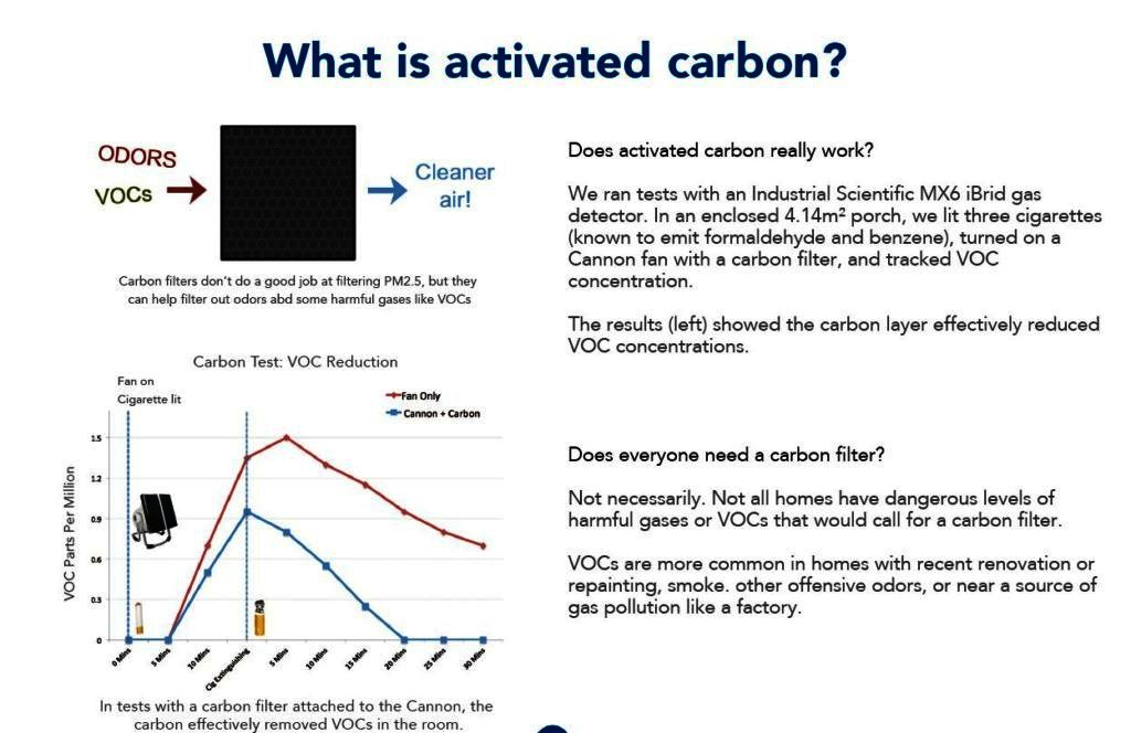 Activated Carbon filter odors VOCs