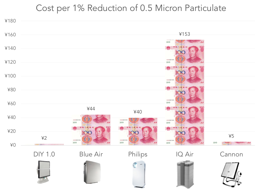 Cost per 1% reduction for air purifiers when study abroad