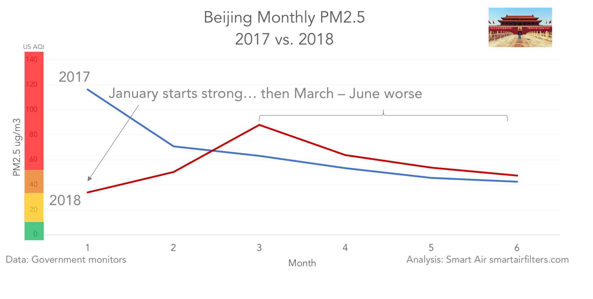 After Best January on Record, Beijing PM2 5 Worsens - Smart Air Filters