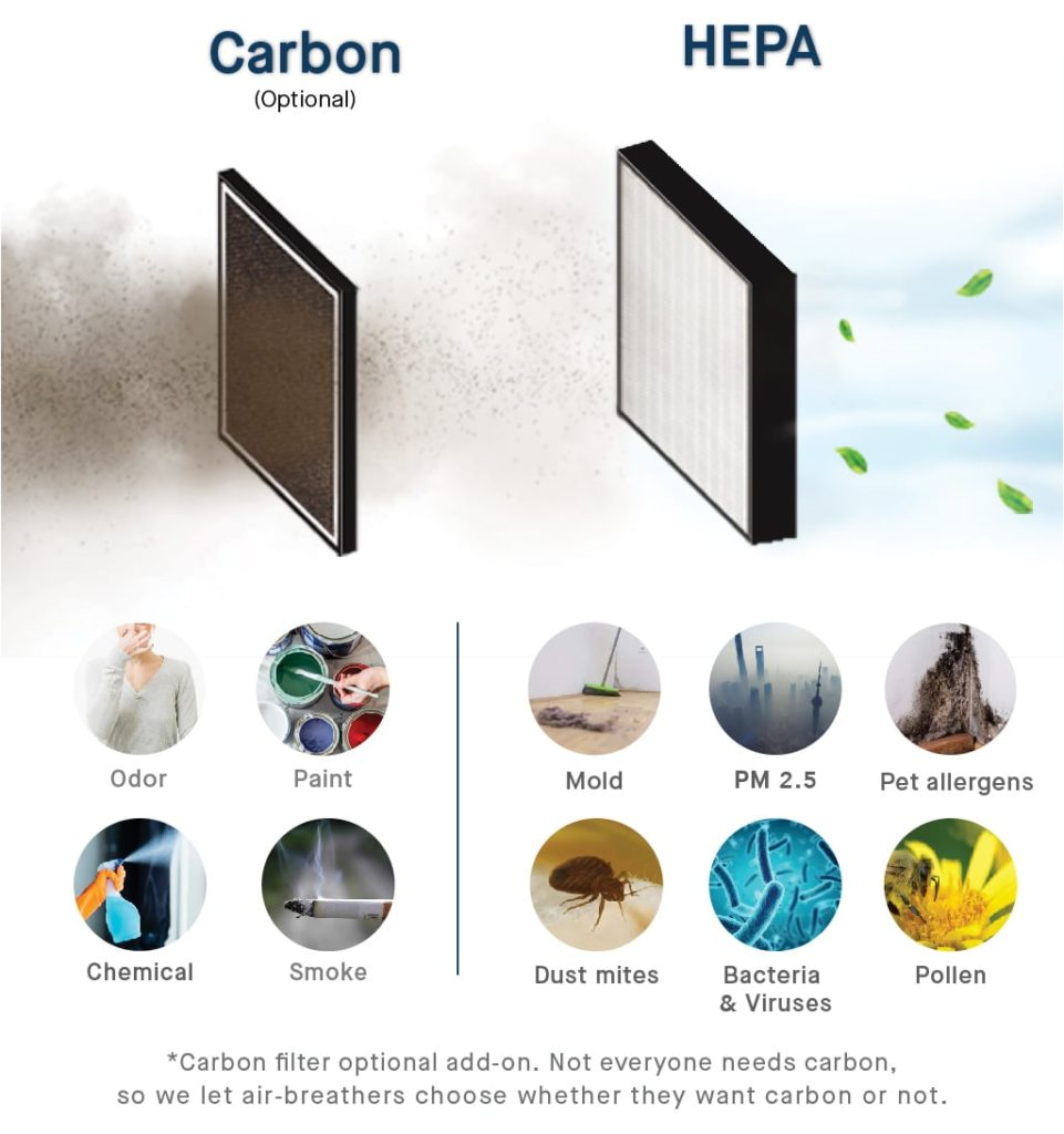 The Sqair Filter Types PM2.5 and Formaldehyde