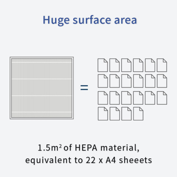 HEPA surface area