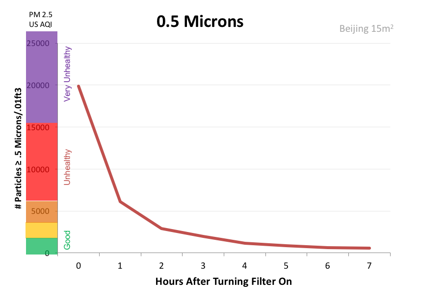 DIY air purifier test results