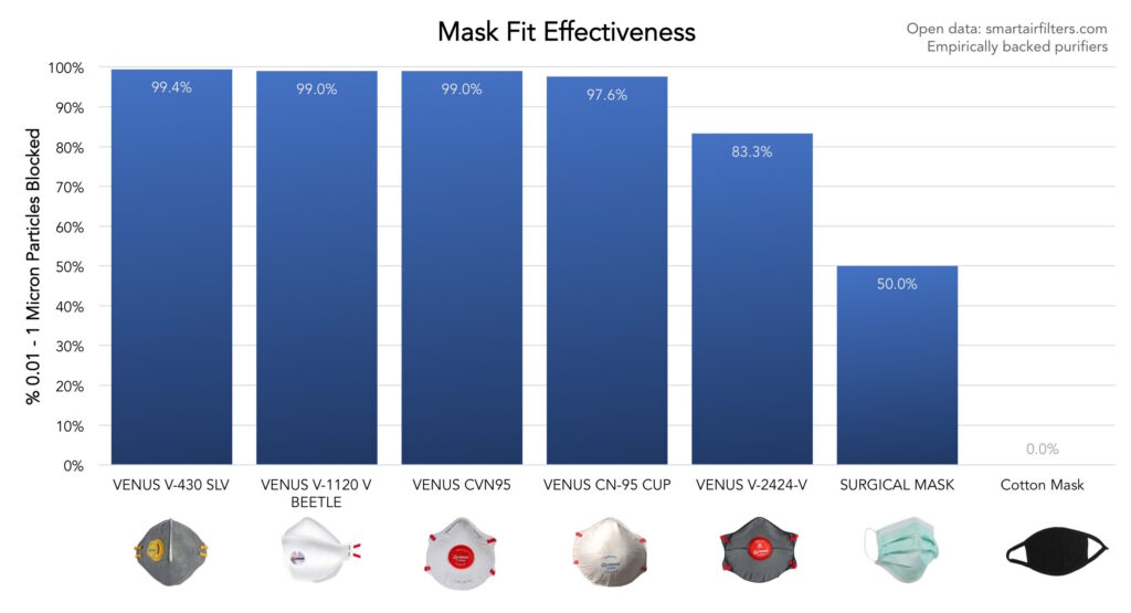 India Mask Fit Test Effectiveness - Venus Only