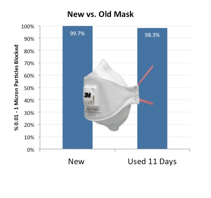 How long do air pollution masks last