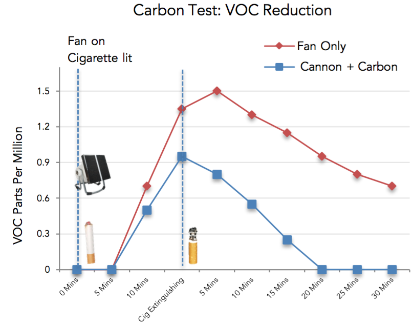 carbon test on VOCs reduction