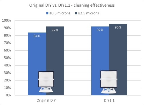 Diy1.1-vs diy1.0 effectiveness