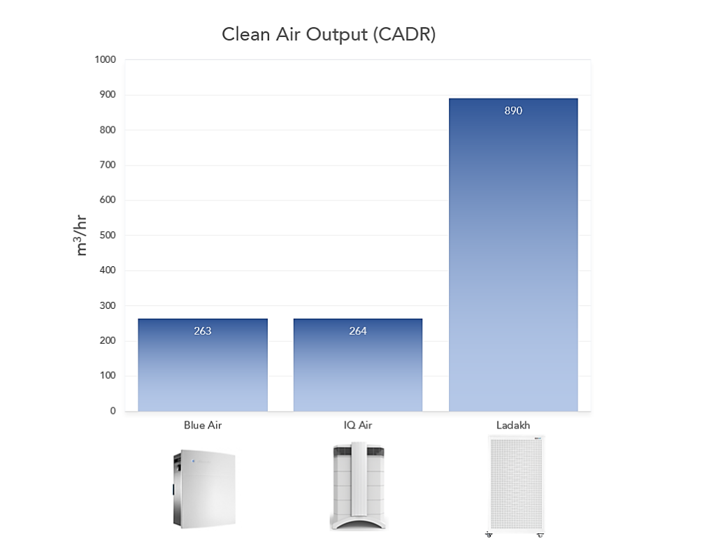 clean air output of Ladakh vs other purifiers