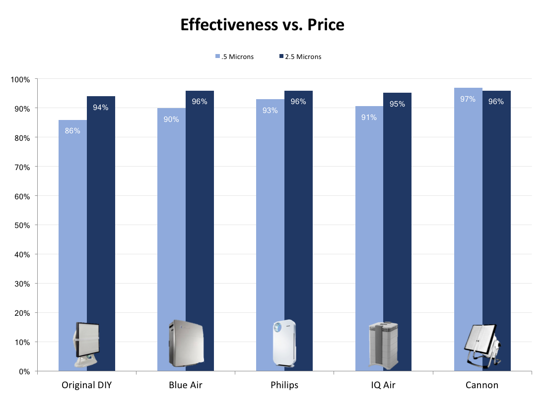 Effectiveness comparison of big brand air filters and DIY air filters