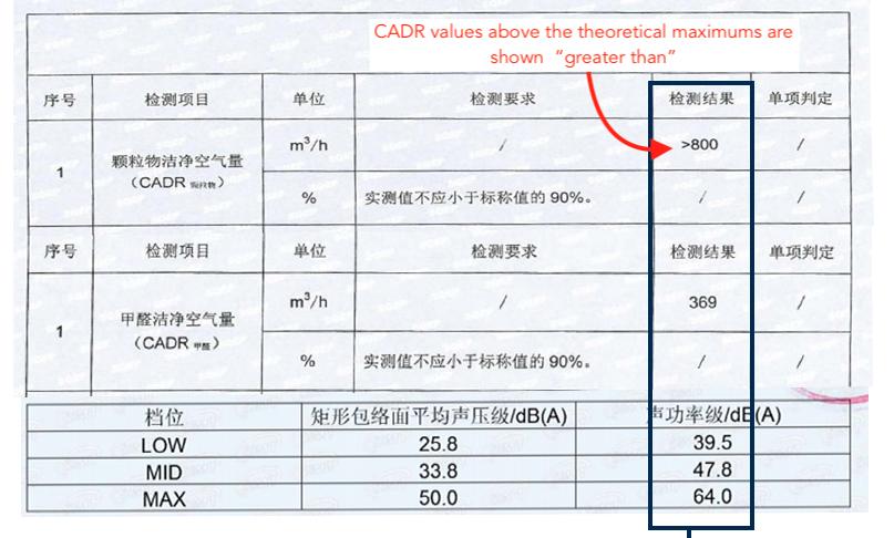 Test Report showing air purifeir CADR value exceeding maximum theoretical CADR